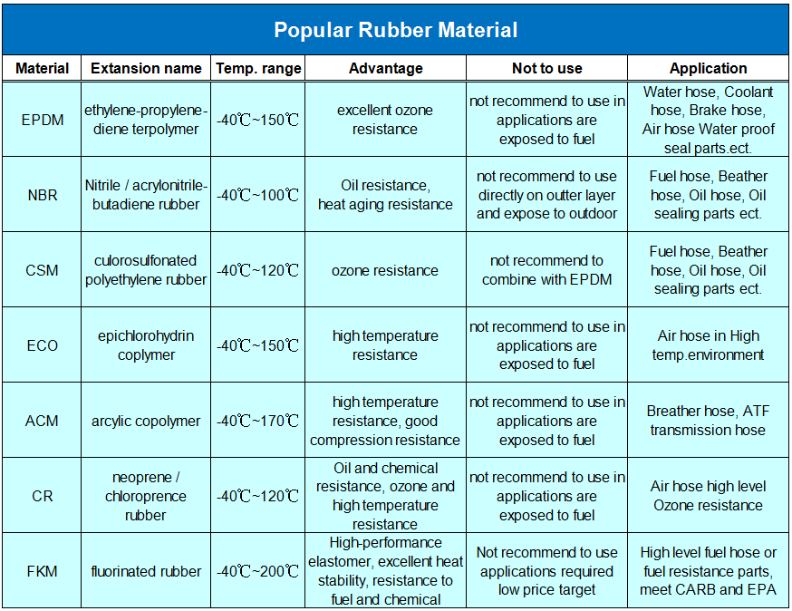 Rubber material feature