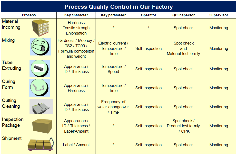 Non-reinforced rubber hose quality control