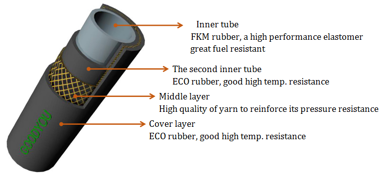 FKM braided fuel hose inner structure 4layers