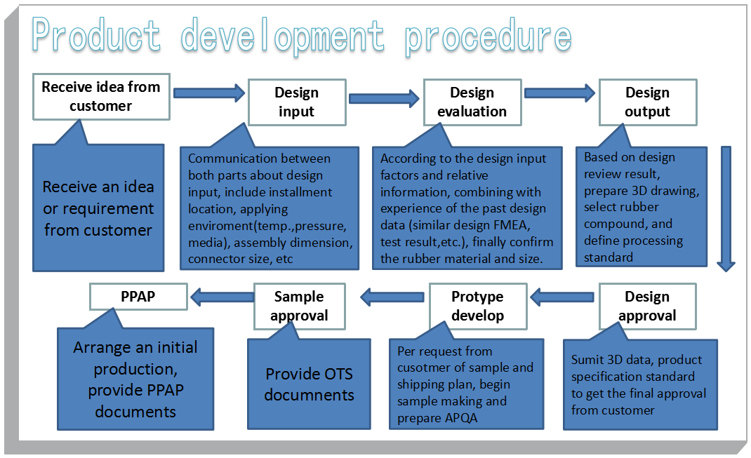 Process procedure from receiving customer requirements of rubber product
