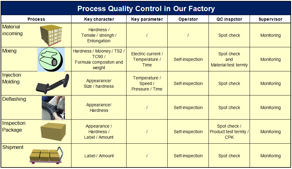 quality control of injection rubber parts